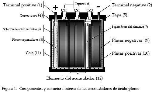 Baterias celdas húmedas