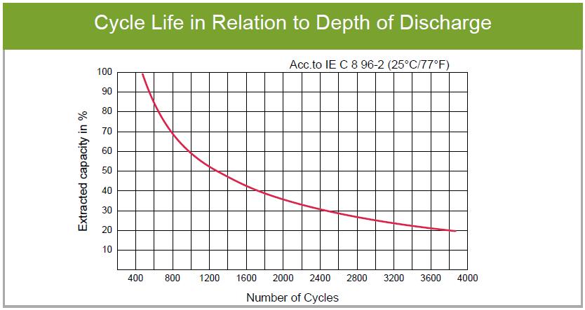 Bateria AGM ciclo profundo